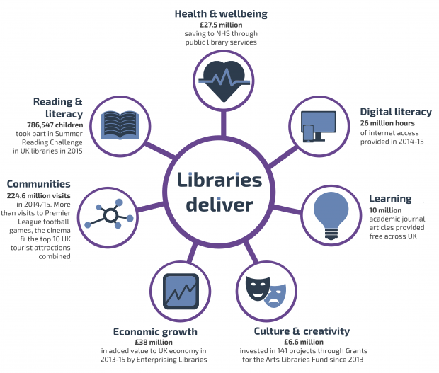 Graphic taken from Libraries Deliver: an Ambition for Libraries in England 2016-2021