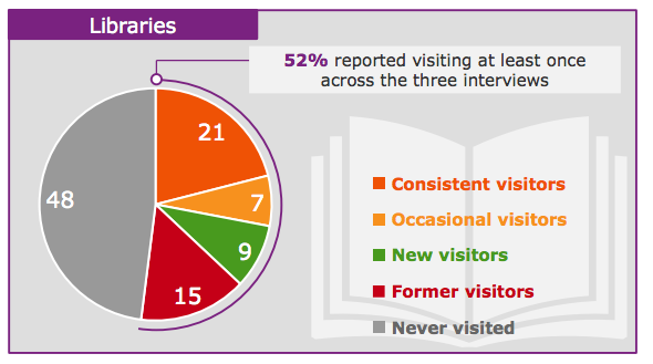Response to the question: How often in the last 12 months have you used a public library service?
