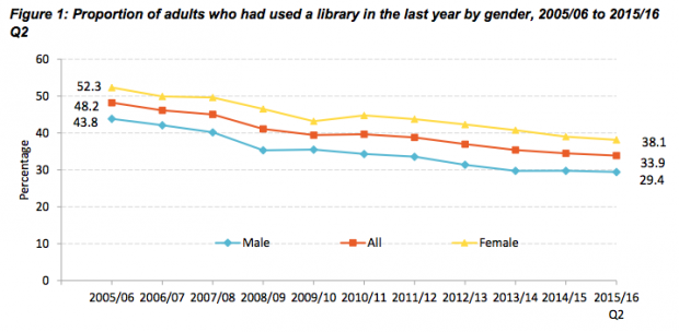 Graphic from Taking Part focus on: libraries