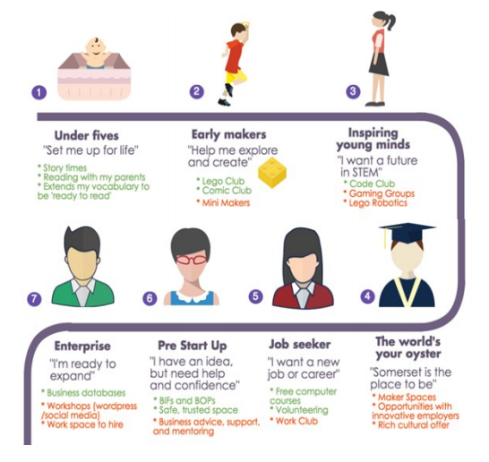 Infographic: what libraries already offer different people. Credit: Somerset libraries
