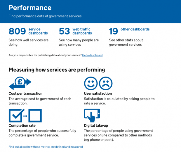 Screenshot of the homepage of the Performance Platform on GOV.UK