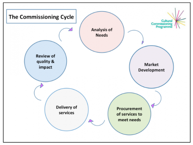 A model of a commissioning cycle