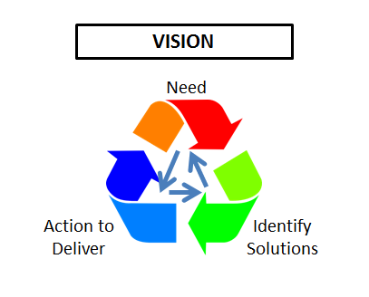 planning cycle - screenshot from presentation