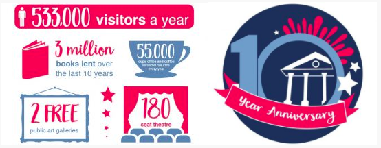 Infographic containing figures about visitors and activities in the Winchester Discovery Centre