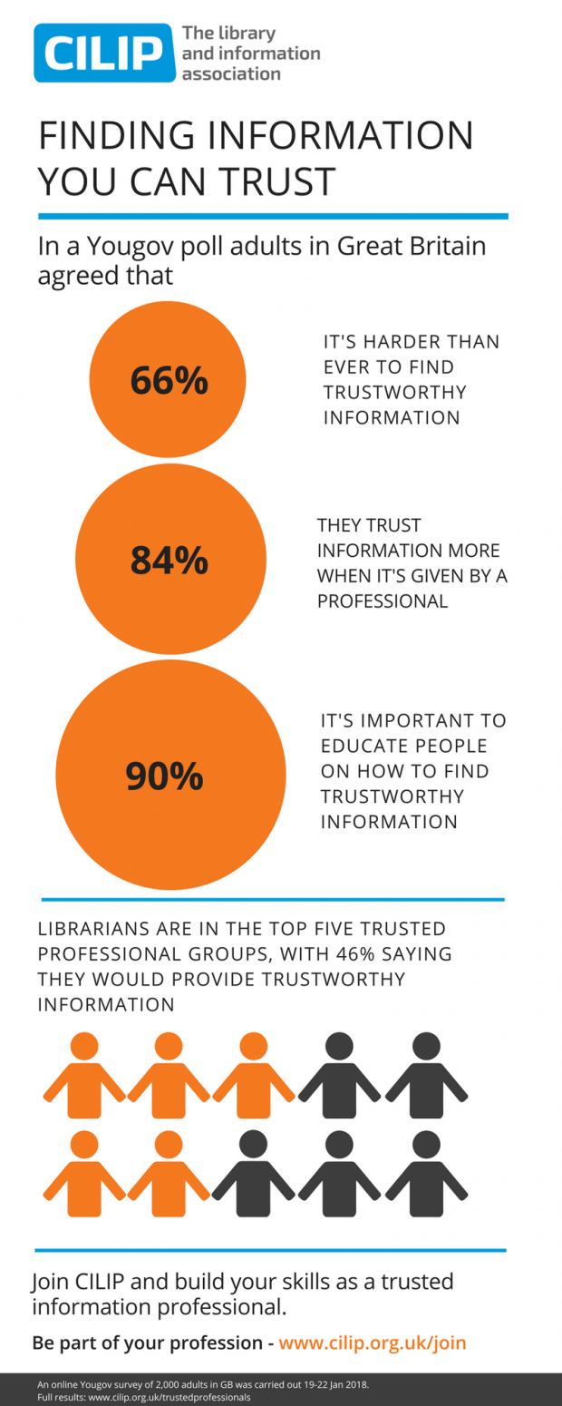 Infographic showing the results, produced by CILIP