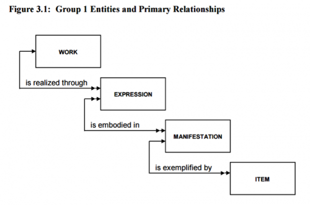 Infographic headed Group 1 Entities and primary relationships. Work is realised through expression which is embodied in manifestation. This is exemplified by item.