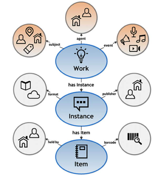 Graphic which reads work, instance, item.