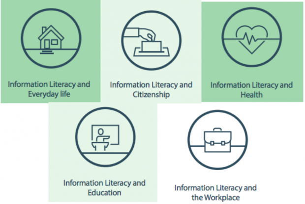 Graphic showing different contexts for Information Literacy - everyday life, citizenship, health, education and the workplace