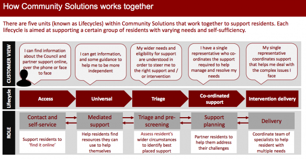 Screenshot illustrating how the elements within Community Solutions work together