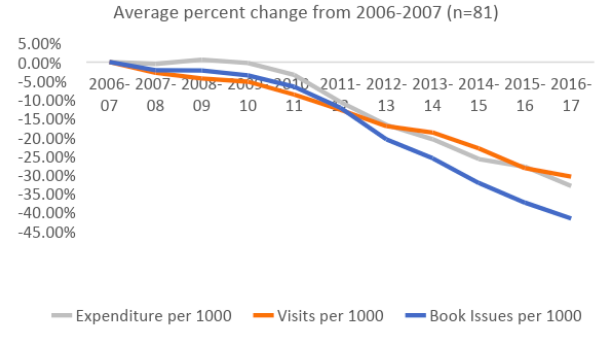 Chart: Expenditure versus Visits and Issues. Graph shows both declining.
