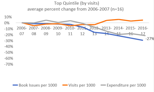 Chart: Top Quintile (by visits)