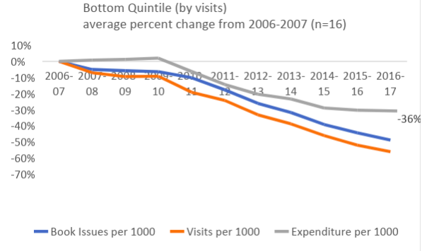 Chart: Bottom Quintile (by visits)