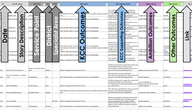 Kent Outcomes Evaluation Framework