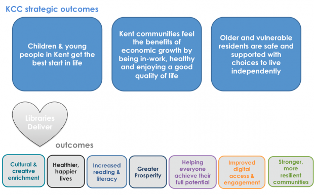 Outcomes used by Kent County Council in their framework, alongside Libraries Deliver outcomes