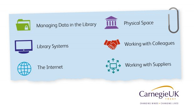Graphic showing 6 factors for library staff to consider - managing data in the library, library systems, the internet, physical space, working with colleagues and working with suppliers