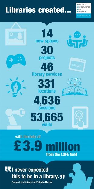 Infographic illustrating the overview facts and statistics about the fund: 14 new spaces, 30 projects, 46 library services, 331 locations, 4,636 sessions, 53,665 visits - with the help of £3.9 million from the LOFE fund