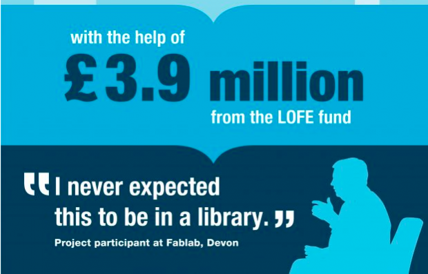 "crop from the LOFE infographic: with the help of £3.9 million from the LOFE fund. ""I never expected this to be in a library"""